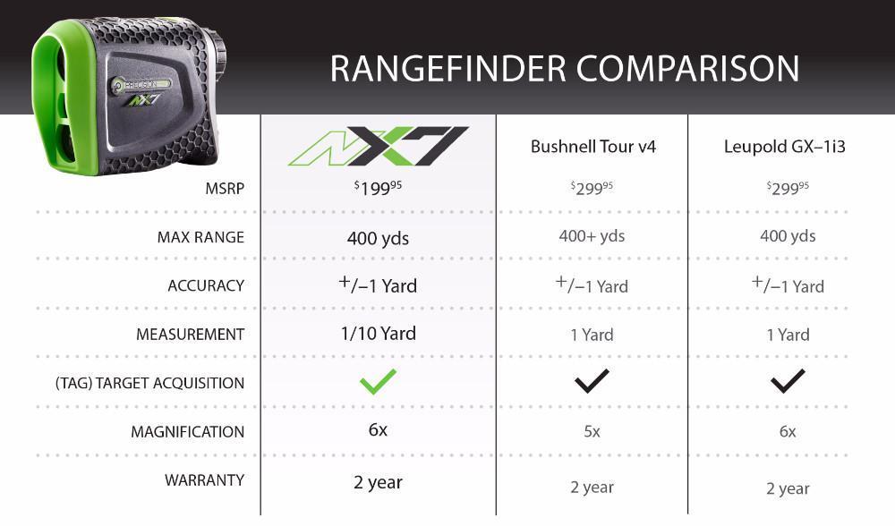 NX7_Compare_Chart_1024x1024
